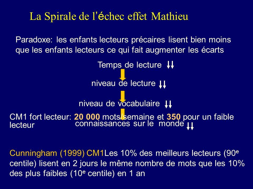 La Spirale de l'échec effet Mathieu