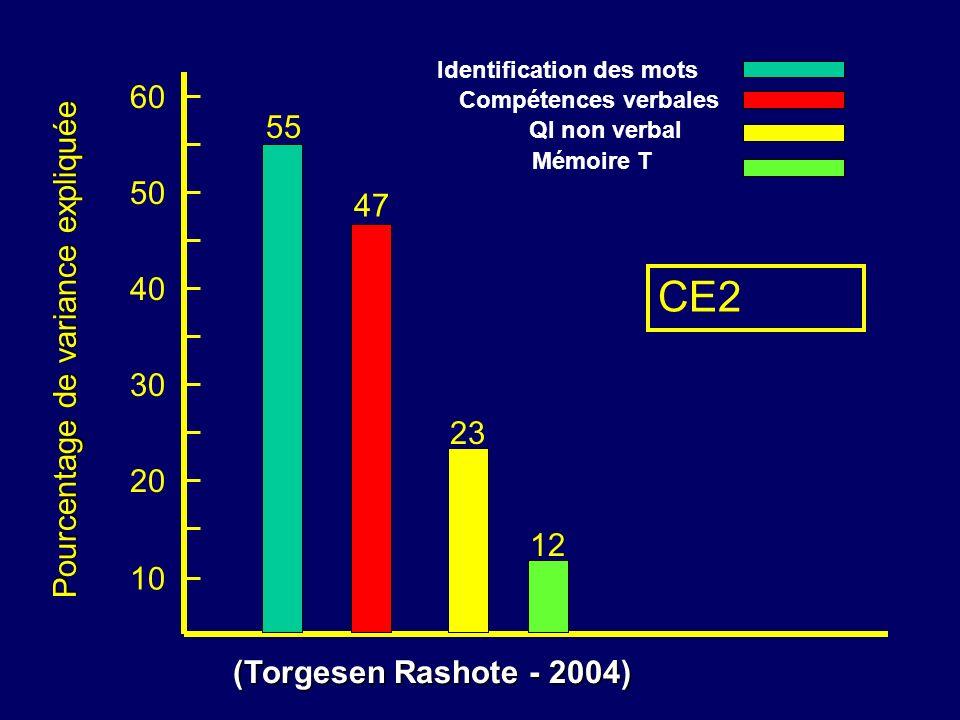 CE2 60 55 50 47 Pourcentage de variance expliquée 40 30 23 20 12 10