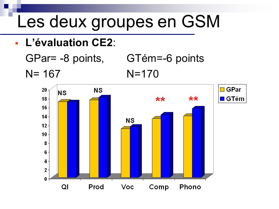 Les deux groupes en GSM L'évaluation CE2: