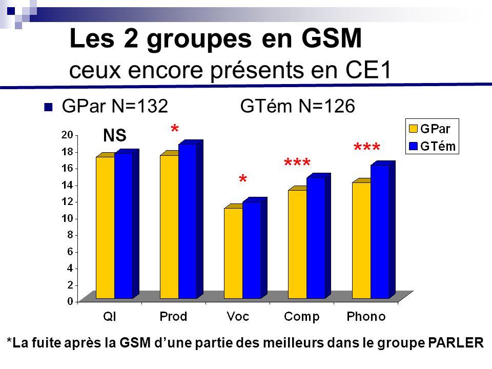 Les 2 groupes en GSM ceux encore présents en CE1