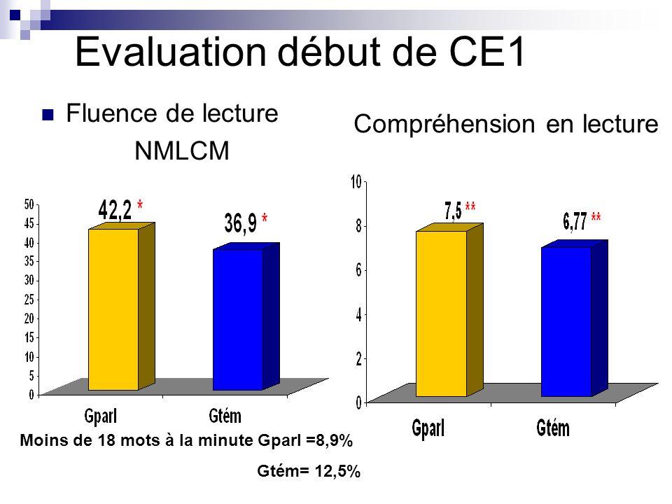 Evaluation début de CE1 Fluence de lecture Compréhension en lecture