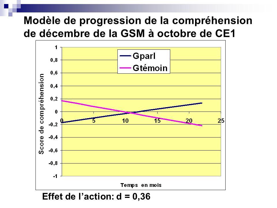 Modèle de progression de la compréhension de décembre de la GSM à octobre de CE1
