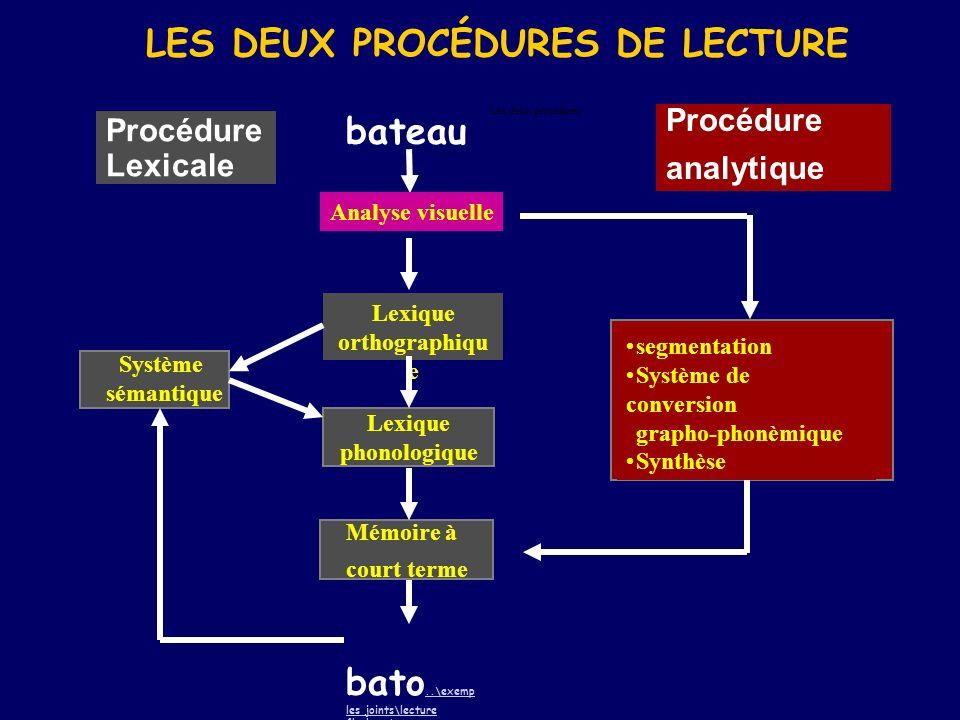 LES DEUX PROCÉDURES DE LECTURE