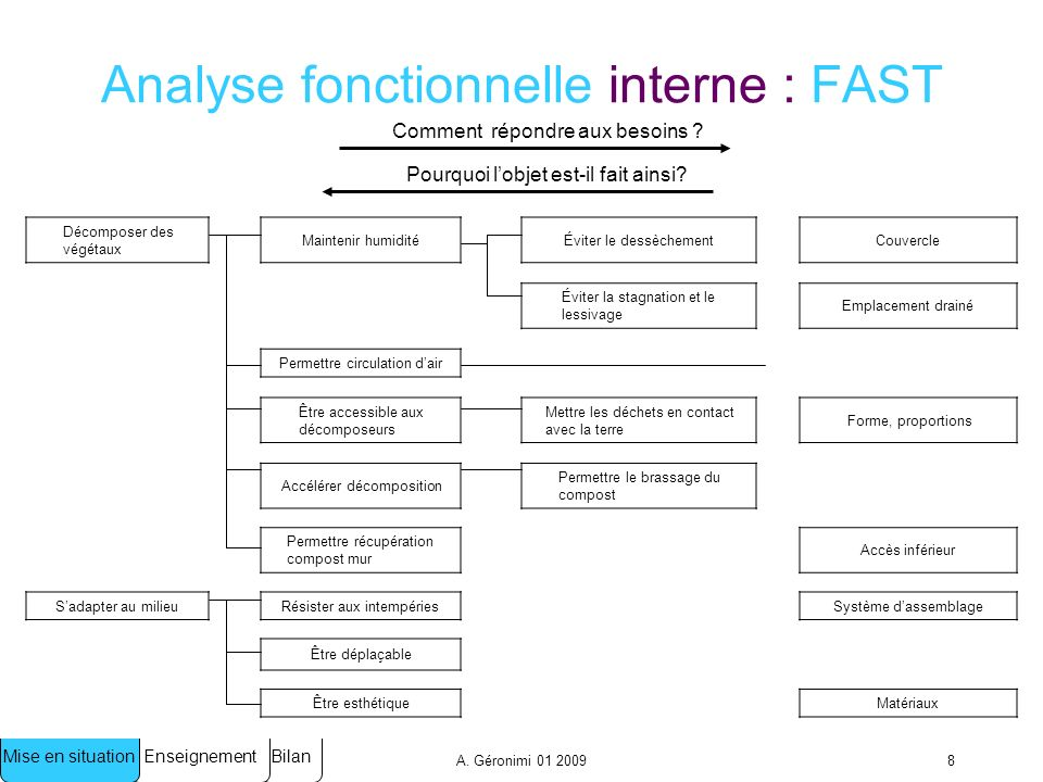 Analyse fonctionnelle interne : FAST