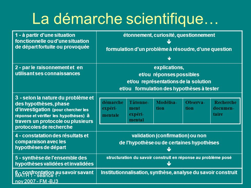 La démarche scientifique…