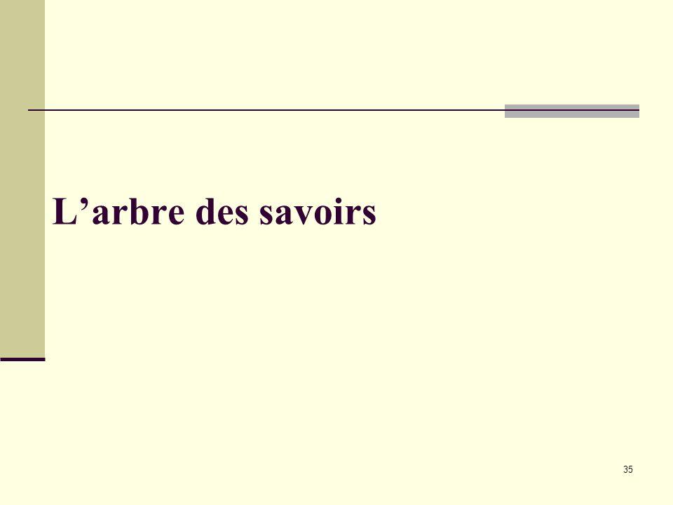 L'arbre des savoirs I.Antoine IEN maternelle / extraits A.Houchot IGEN