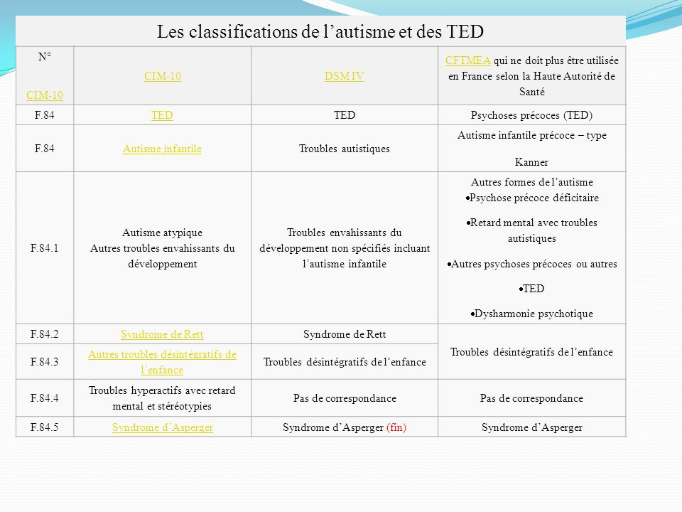 Les classifications de l'autisme et des TED