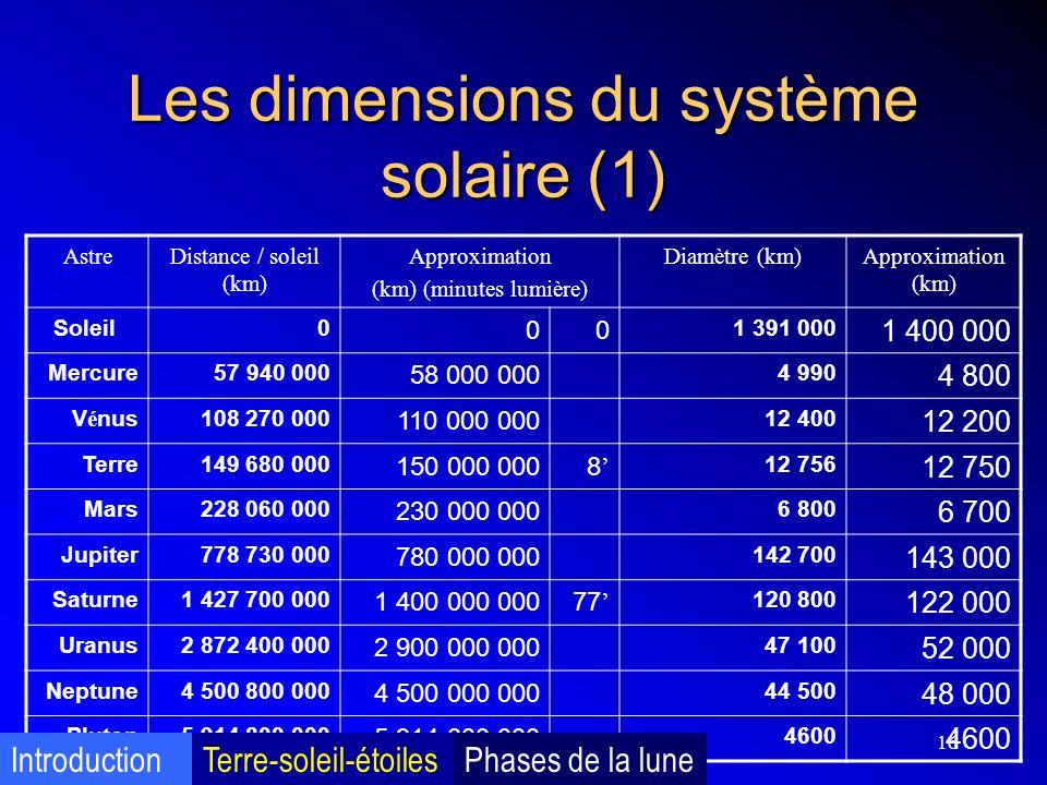 Les dimensions du système solaire (1)
