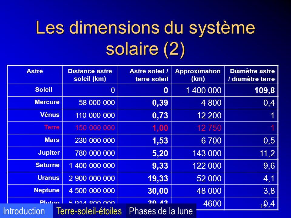 Les dimensions du système solaire (2)