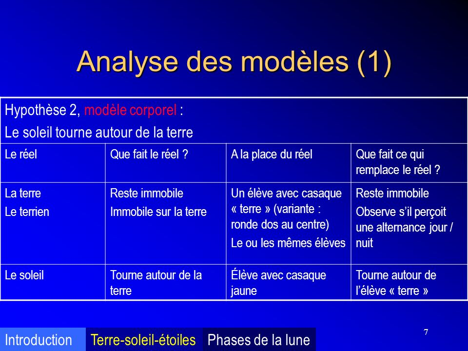 Analyse des modèles (1) Hypothèse 2, modèle corporel :
