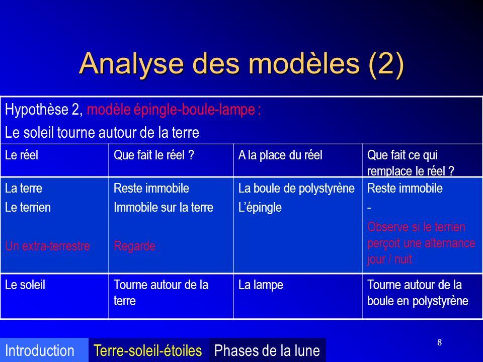 Analyse des modèles (2) Hypothèse 2, modèle épingle-boule-lampe :
