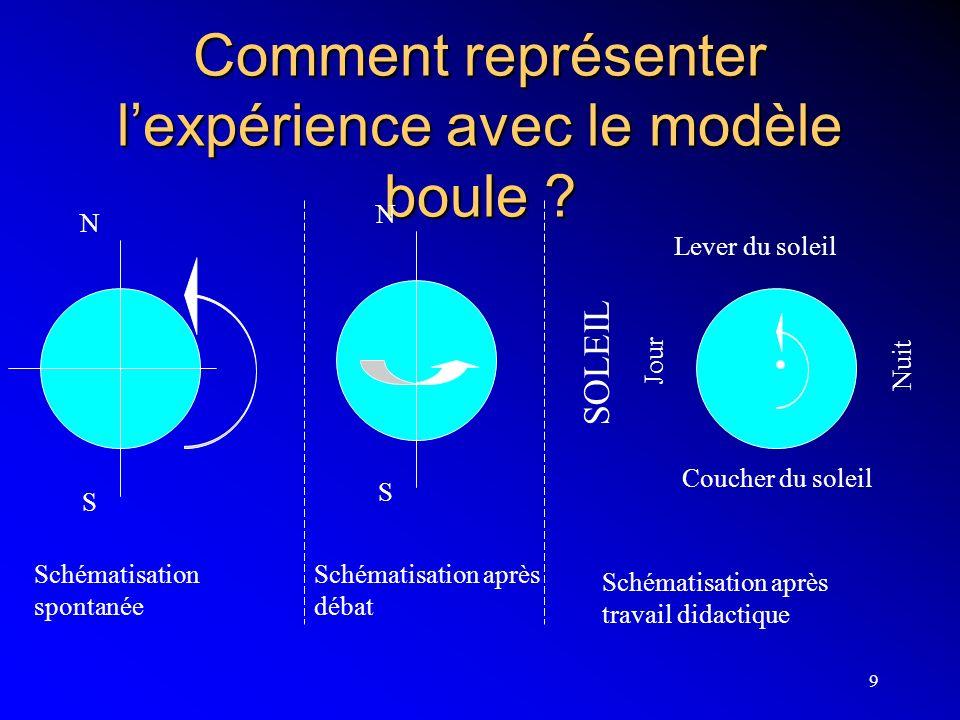 Comment représenter l'expérience avec le modèle boule