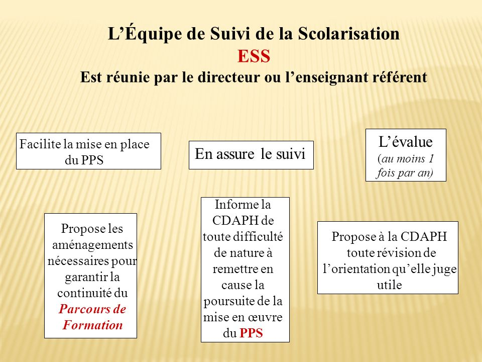 L'Équipe de Suivi de la Scolarisation ESS
