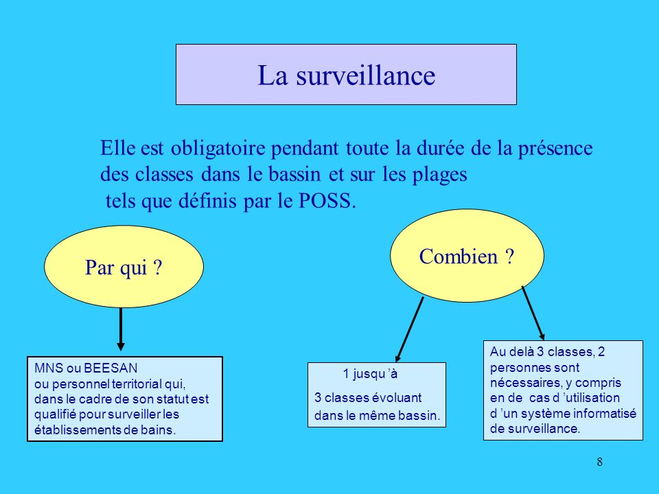 La surveillance Elle est obligatoire pendant toute la durée de la présence. des classes dans le bassin et sur les plages.