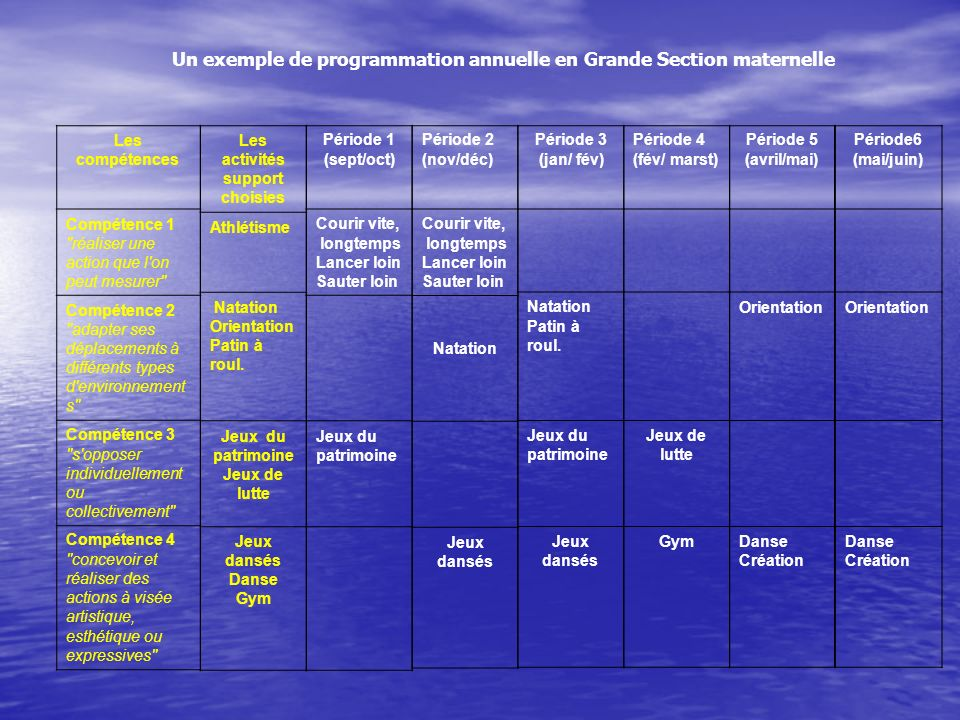 Un exemple de programmation annuelle en Grande Section maternelle