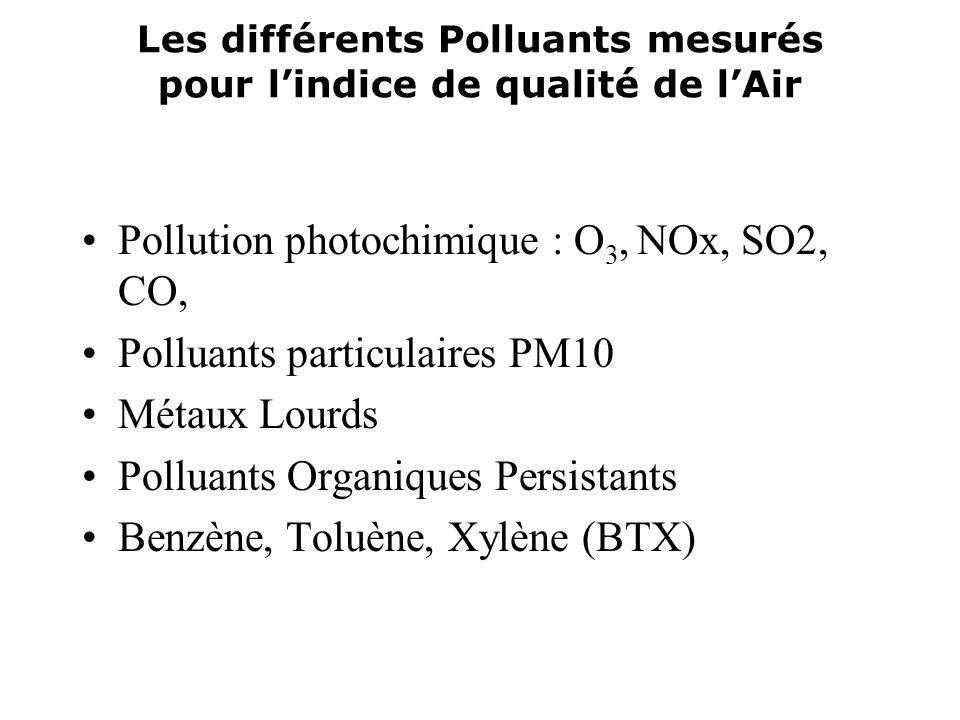 Les différents Polluants mesurés pour l'indice de qualité de l'Air