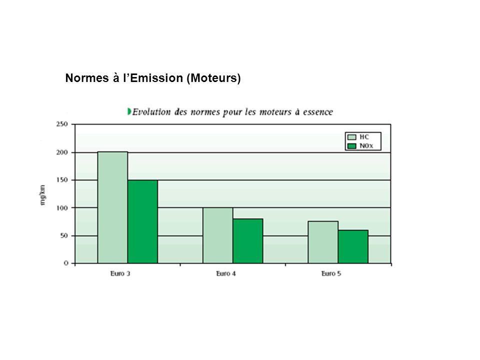 Normes à l'Emission (Moteurs)