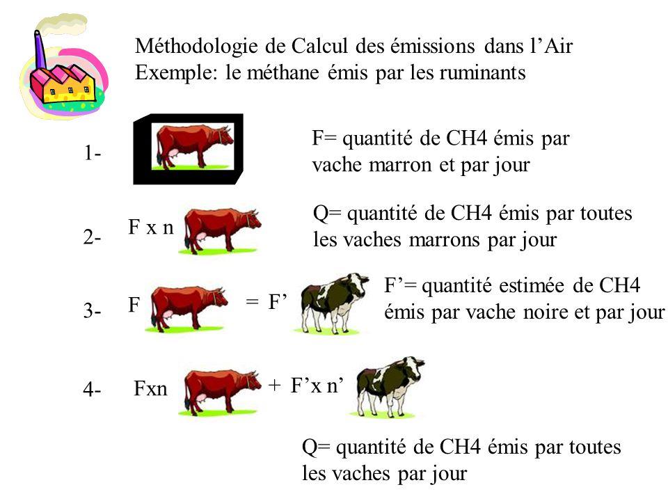 Méthodologie de Calcul des émissions dans l'Air