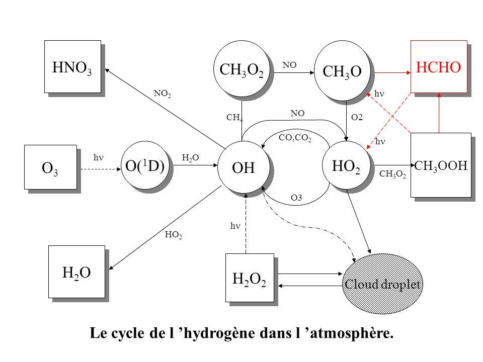 Le cycle de l 'hydrogène dans l 'atmosphère.