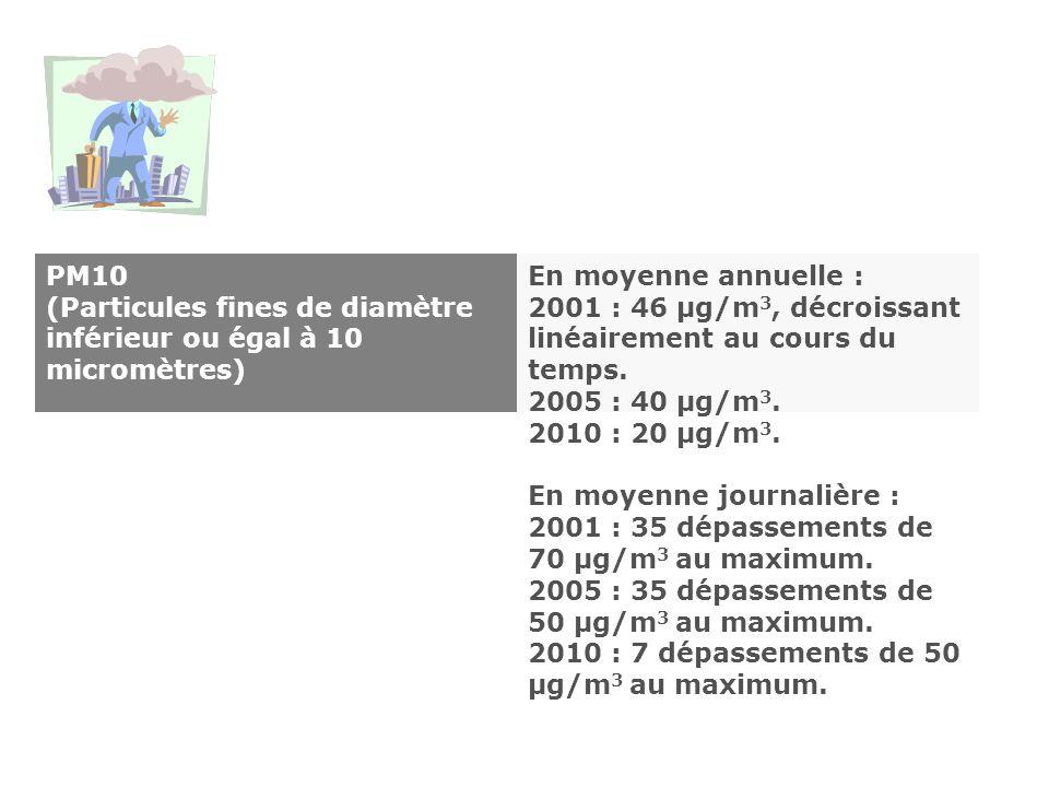 PM10 (Particules fines de diamètre inférieur ou égal à 10 micromètres)
