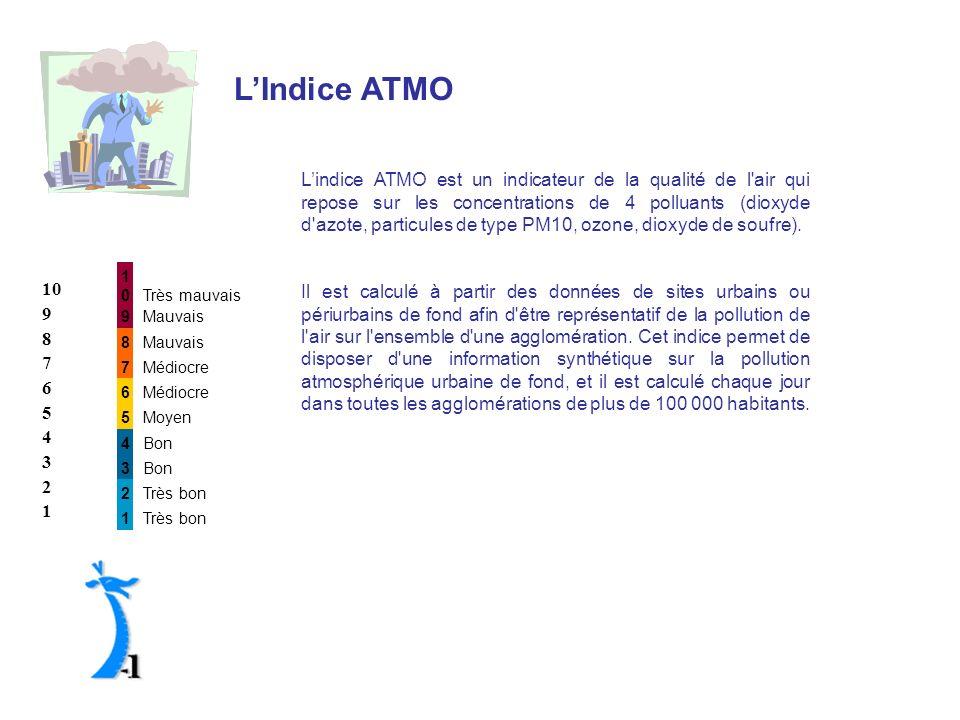 L'Indice ATMO