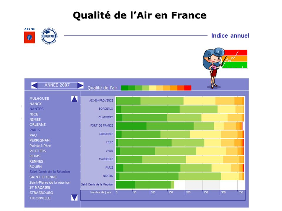 Qualité de l'Air en France