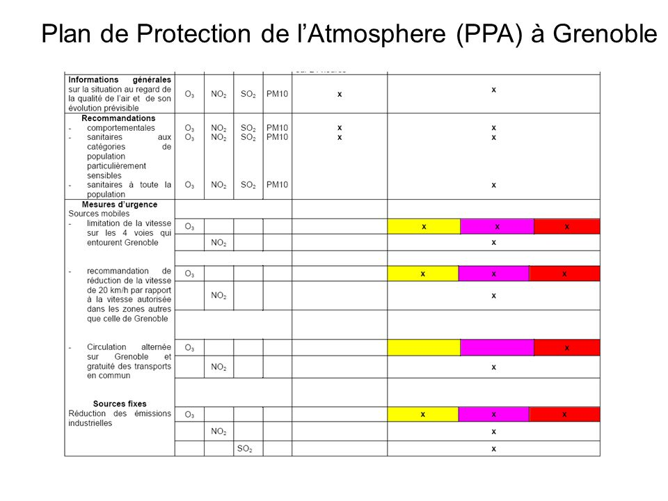 Plan de Protection de l'Atmosphere (PPA) à Grenoble