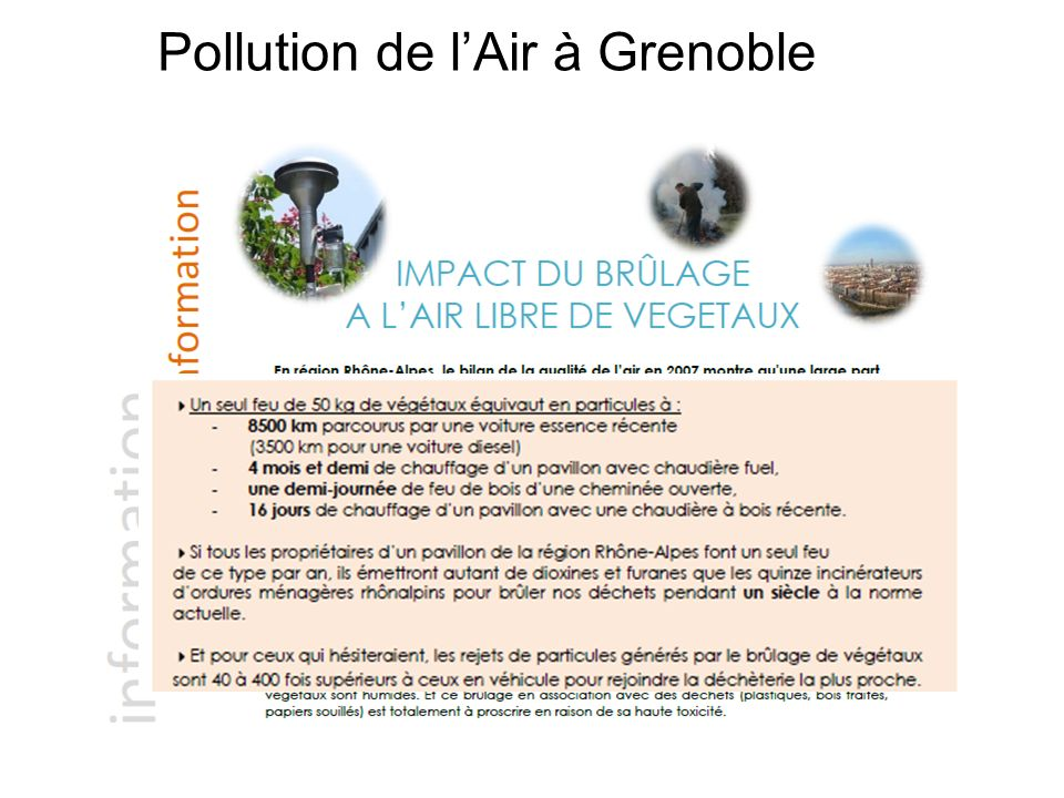 Pollution de l'Air à Grenoble