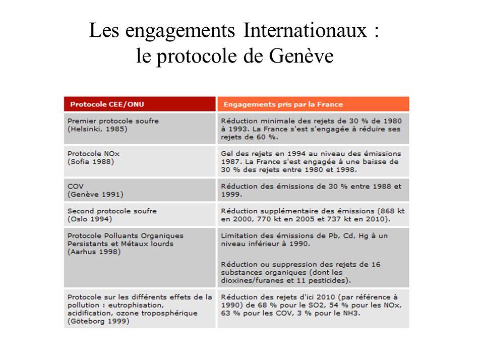Les engagements Internationaux : le protocole de Genève