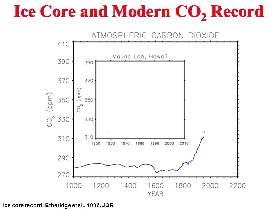 Ice Core and Modern CO2 Record