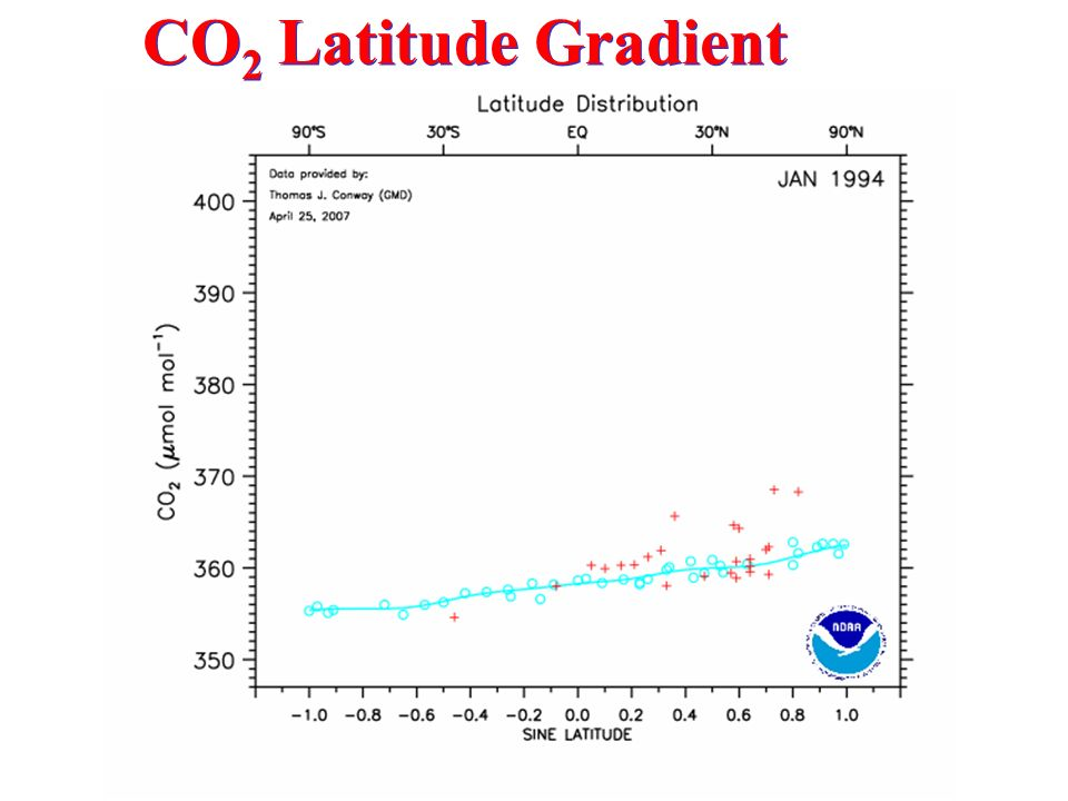 CO2 Latitude Gradient