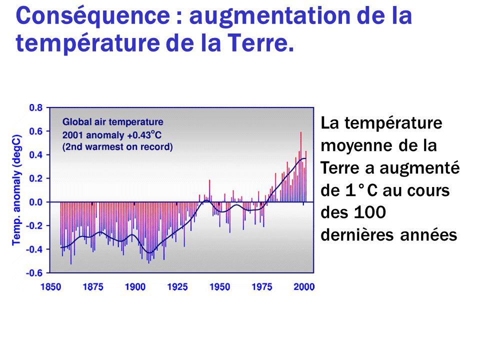 Conséquence : augmentation de la température de la Terre.