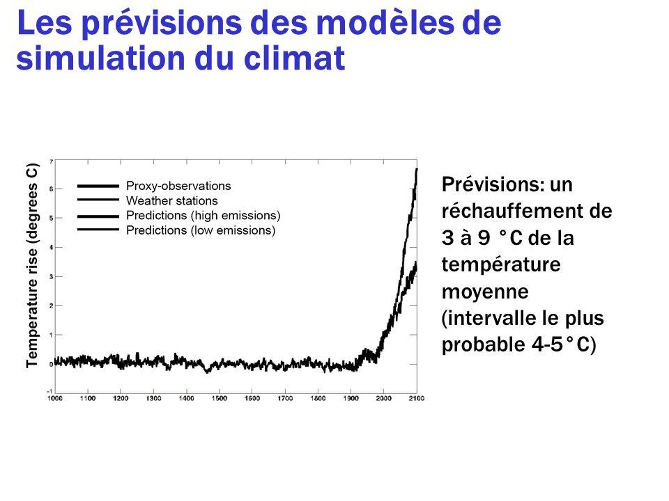Les prévisions des modèles de simulation du climat