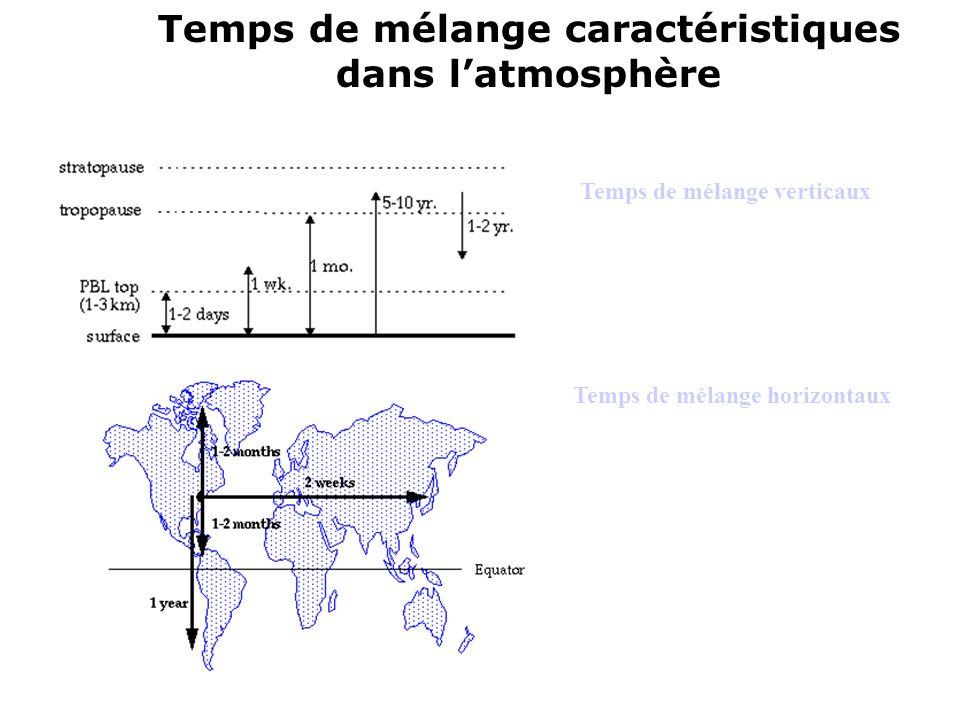 Temps de mélange caractéristiques dans l'atmosphère