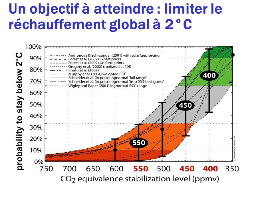 Un objectif à atteindre : limiter le réchauffement global à 2°C