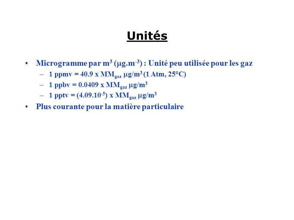 Unités Microgramme par m3 (mg.m-3) : Unité peu utilisée pour les gaz