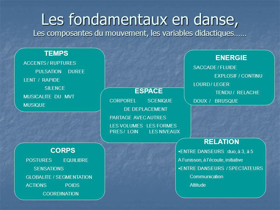Les fondamentaux en danse, Les composantes du mouvement, les variables didactiques……