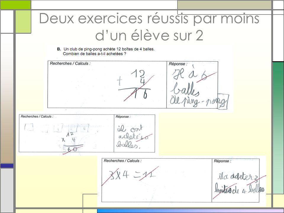 Deux exercices réussis par moins d'un élève sur 2