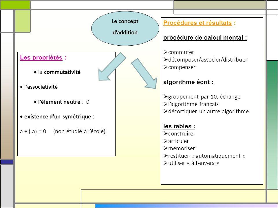 Le concept d'addition. Procédures et résultats : procédure de calcul mental : commuter. décomposer/associer/distribuer.