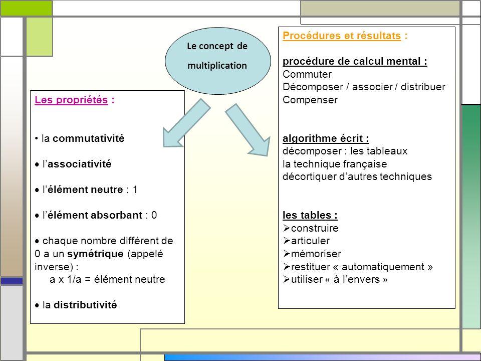 Le concept demultiplication. Procédures et résultats : procédure de calcul mental : Commuter. Décomposer / associer / distribuer.