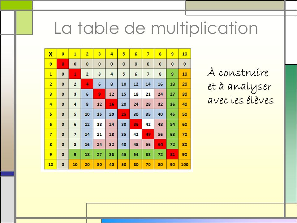 Multiplication la table de multiplication de 6 for La table de multiplication