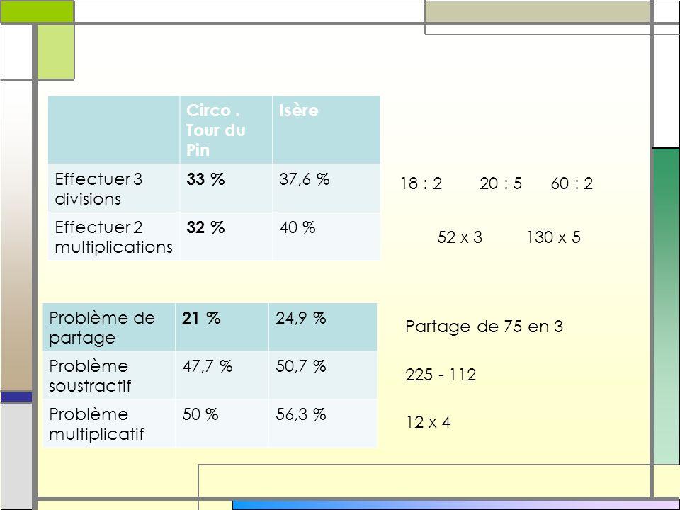 Circo . Tour du PinIsère. Effectuer 3 divisions. 33 % 37,6 % Effectuer 2 multiplications. 32 % 40 %