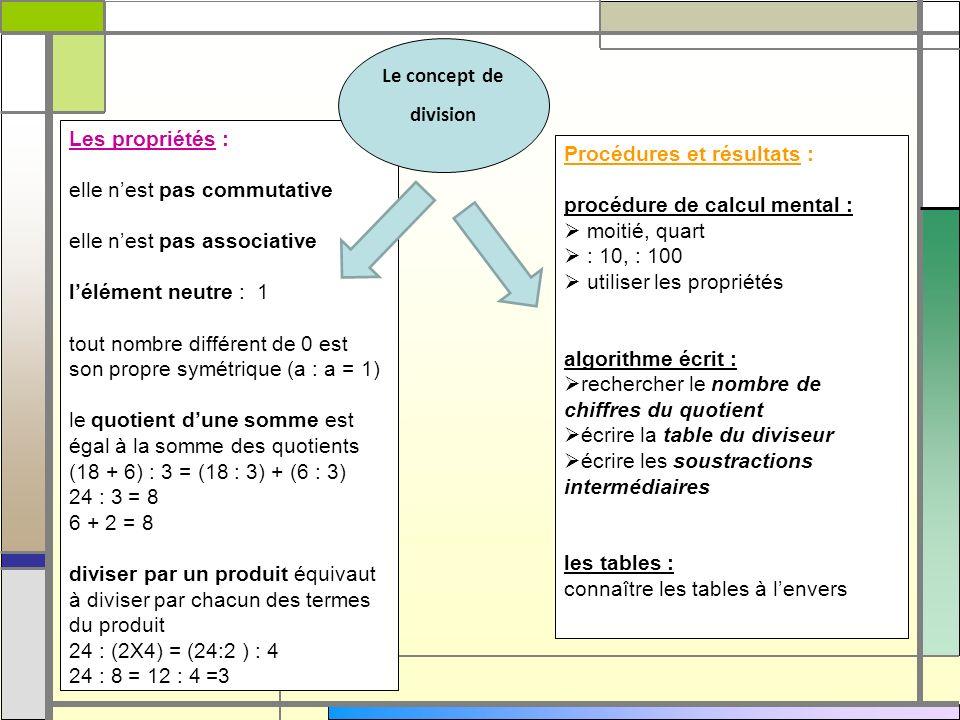 Le concept dedivision. Les propriétés : elle n'est pas commutative. elle n'est pas associative. l'élément neutre : 1.