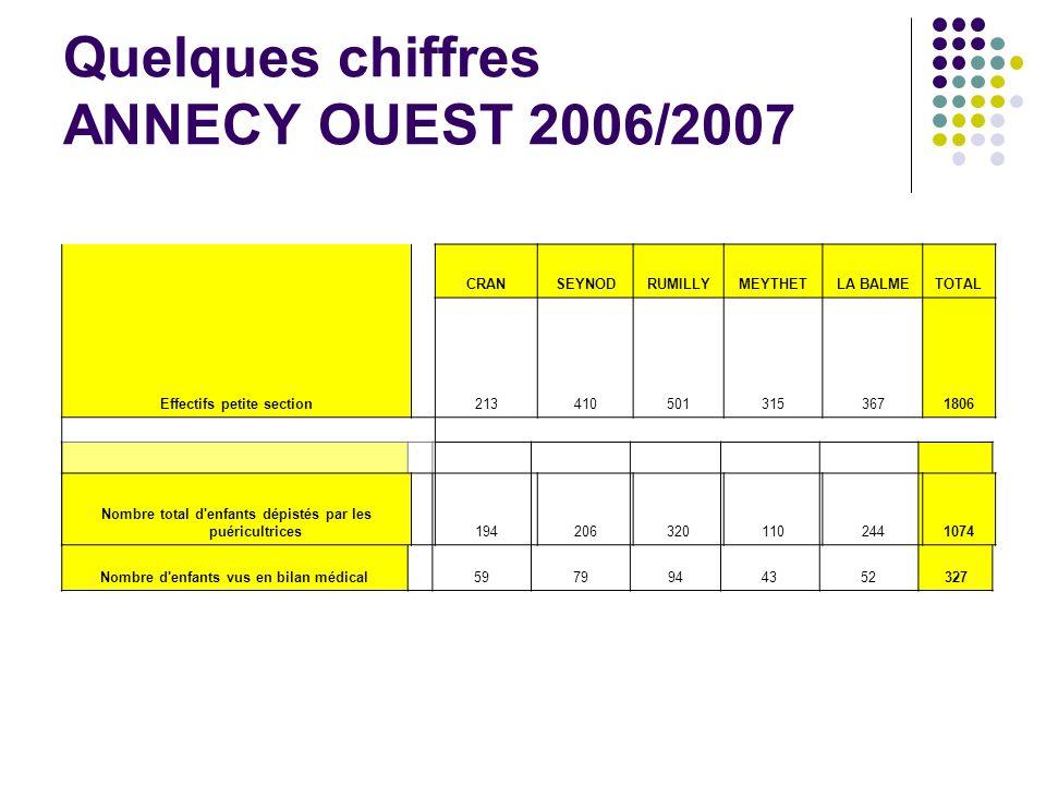 Quelques chiffres ANNECY OUEST 2006/2007