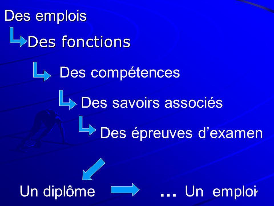 … Des emplois Des fonctions Des compétences Des savoirs associés