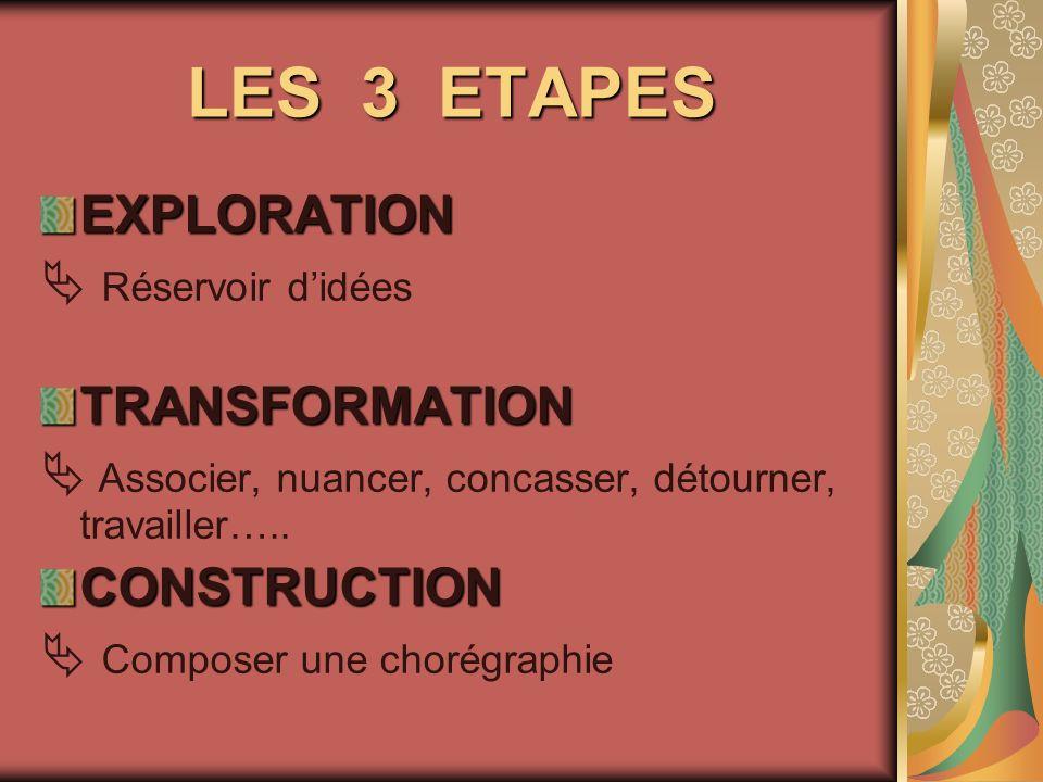 LES 3 ETAPES EXPLORATION  Réservoir d'idées TRANSFORMATION