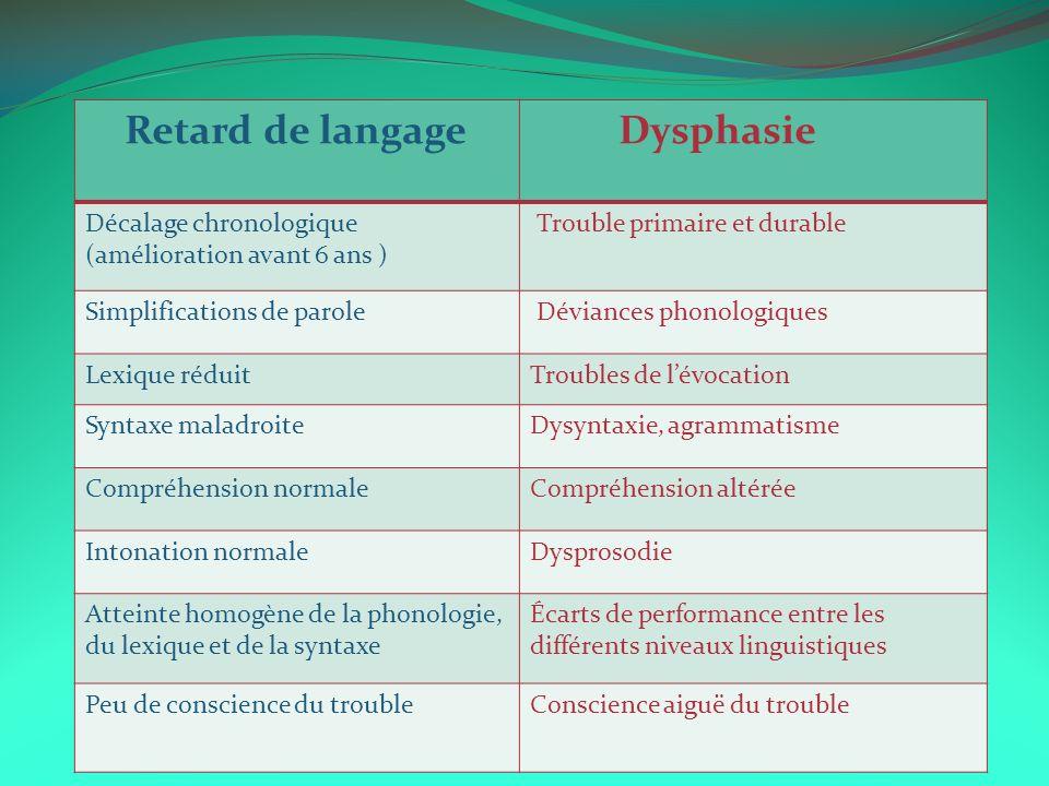 Retard de langage Dysphasie