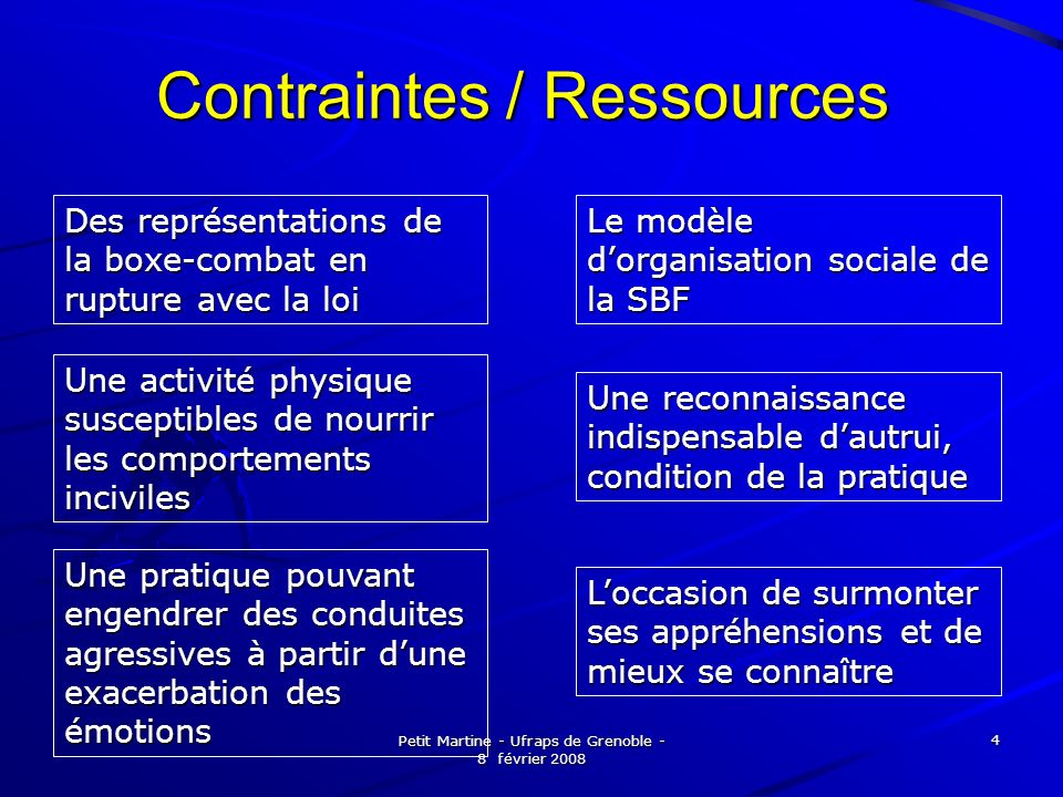 Contraintes / Ressources
