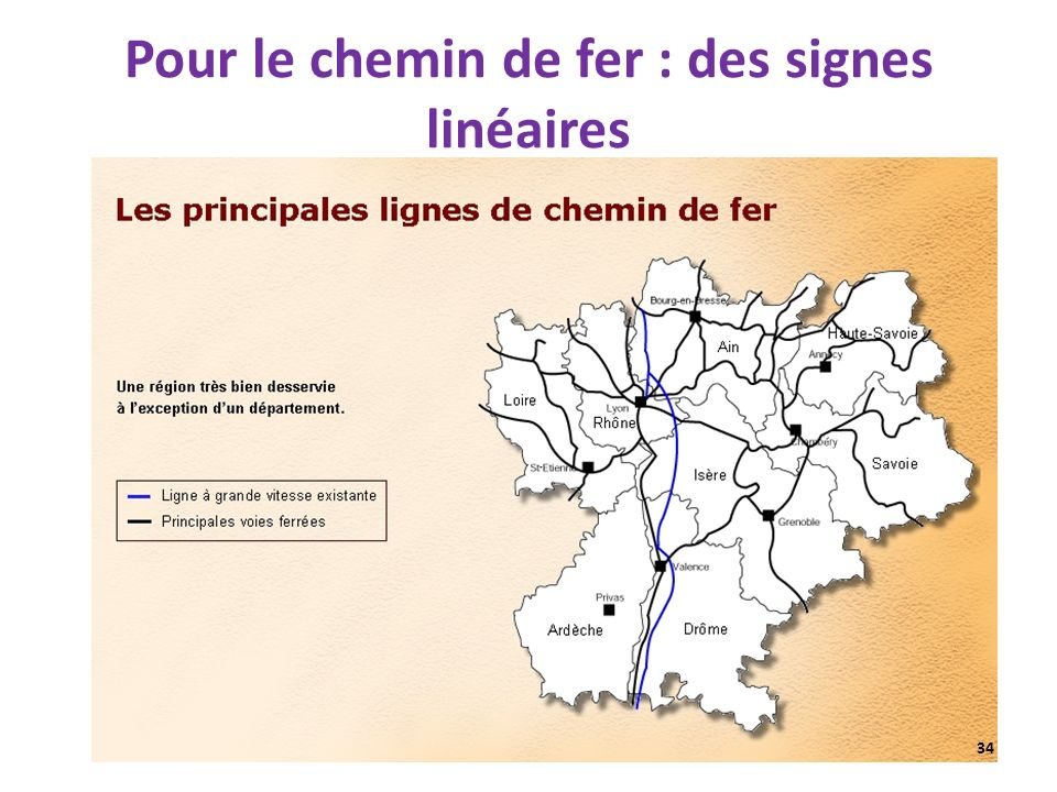Pour le chemin de fer : des signes linéaires