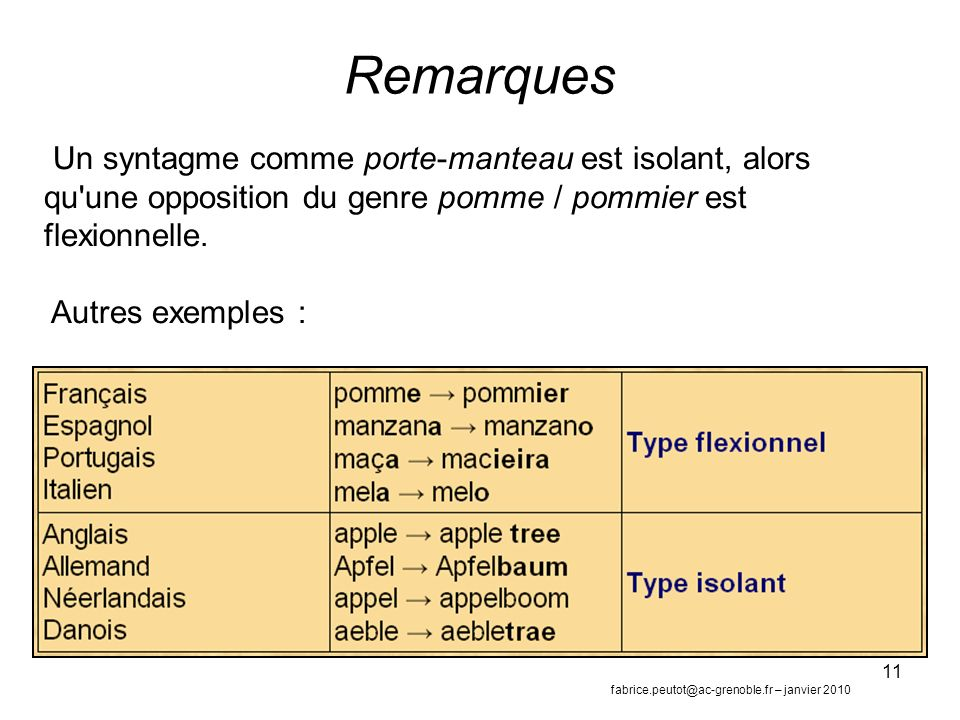 Remarques Un syntagme comme porte-manteau est isolant, alors qu une opposition du genre pomme / pommier est flexionnelle.